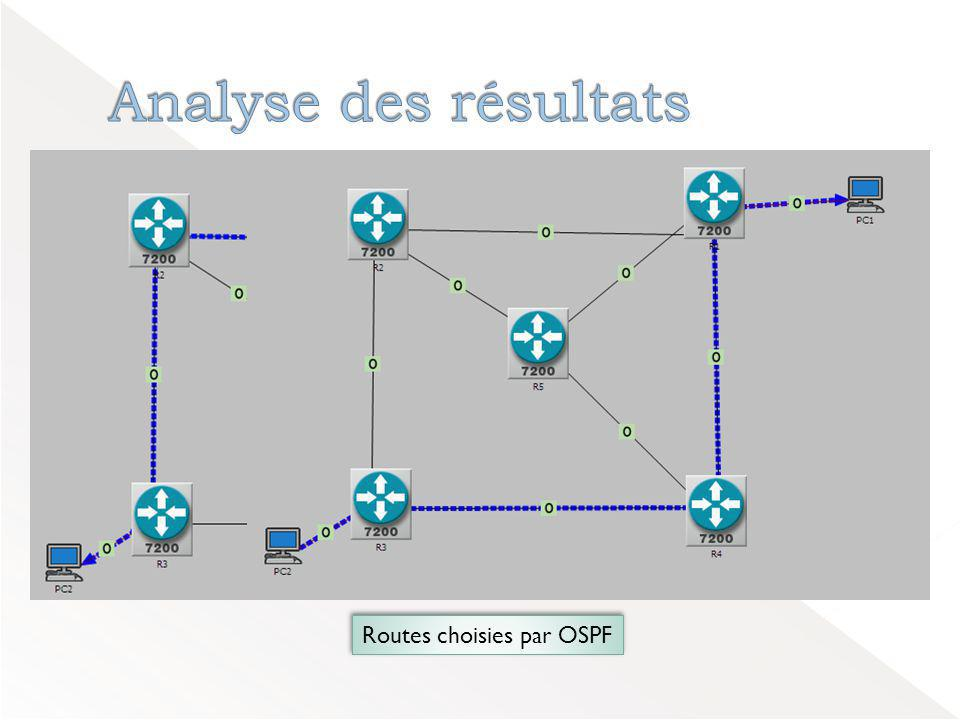 Routes choisies par OSPF