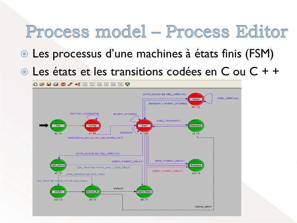 Création d'un modèle de réseau Création d'un modèle de réseau Choisir les Statistiques Choisir les Statistiques Executer la simulation Executer la simulation Visualiser et analyser les résultats Visualiser et analyser les résultats