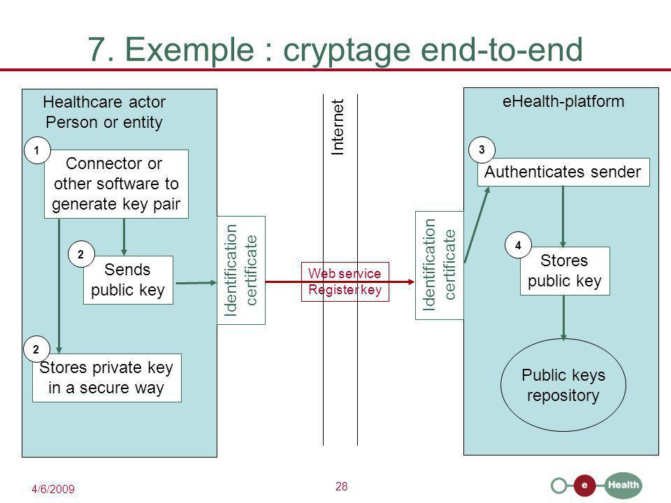 28 4/6/2009 7. Exemple : cryptage end-to-end eHealth-platform Healthcare actor Person or entity Internet Identification certificate Identification cer