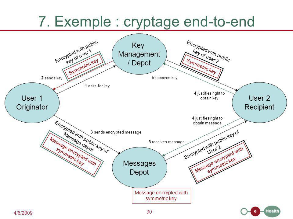 30 4/6/2009 7. Exemple : cryptage end-to-end User 2 Recipient User 1 Originator Key Management / Depot Messages Depot 1 asks for key 2 sends key Symme