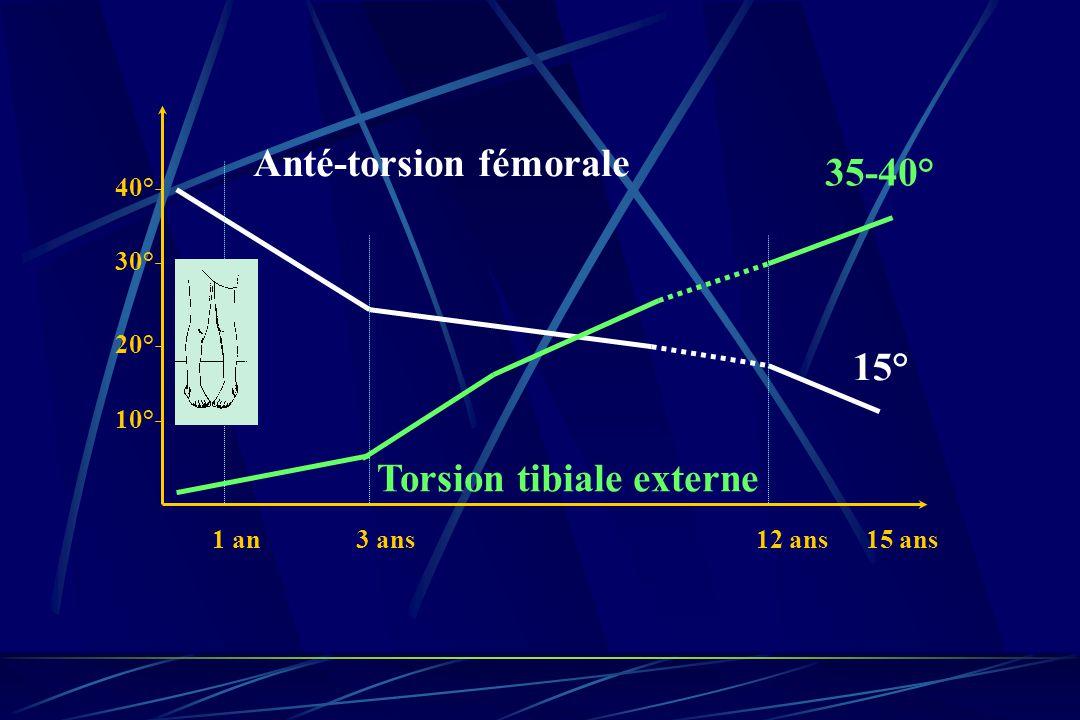 10° 20° 30° 40° Anté-torsion fémorale Torsion tibiale externe 1 an3 ans 15° 35-40° 15 ans12 ans