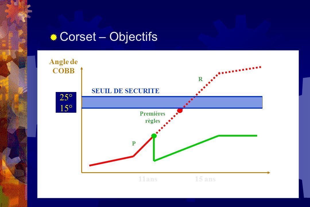  Corset – Objectifs Angle de COBB 11ans 15 ans P R Premières règles 40° 35° SEUIL DE SECURITE 25° 15°