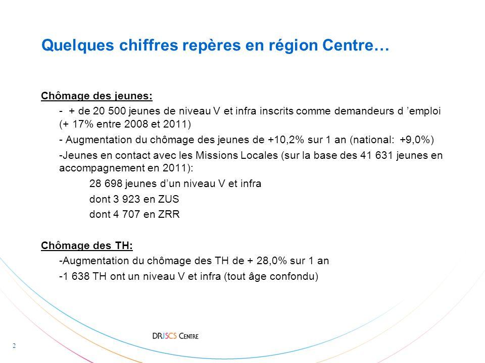 2 Quelques chiffres repères en région Centre… Chômage des jeunes: - + de 20 500 jeunes de niveau V et infra inscrits comme demandeurs d 'emploi (+ 17% entre 2008 et 2011) - Augmentation du chômage des jeunes de +10,2% sur 1 an (national: +9,0%) -Jeunes en contact avec les Missions Locales (sur la base des 41 631 jeunes en accompagnement en 2011): 28 698 jeunes d'un niveau V et infra dont 3 923 en ZUS dont 4 707 en ZRR Chômage des TH: -Augmentation du chômage des TH de + 28,0% sur 1 an -1 638 TH ont un niveau V et infra (tout âge confondu)