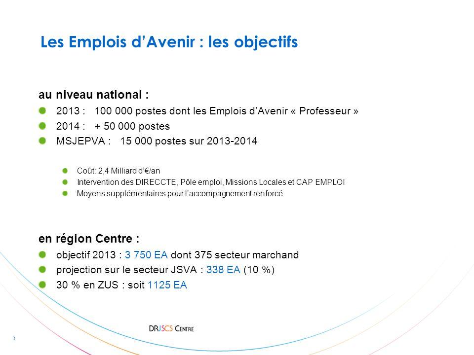 5 Les Emplois d'Avenir : les objectifs au niveau national : 2013 : 100 000 postes dont les Emplois d'Avenir « Professeur » 2014 : + 50 000 postes MSJEPVA : 15 000 postes sur 2013-2014 Coût: 2,4 Milliard d'€/an Intervention des DIRECCTE, Pôle emploi, Missions Locales et CAP EMPLOI Moyens supplémentaires pour l'accompagnement renforcé en région Centre : objectif 2013 : 3 750 EA dont 375 secteur marchand projection sur le secteur JSVA : 338 EA (10 %) 30 % en ZUS : soit 1125 EA