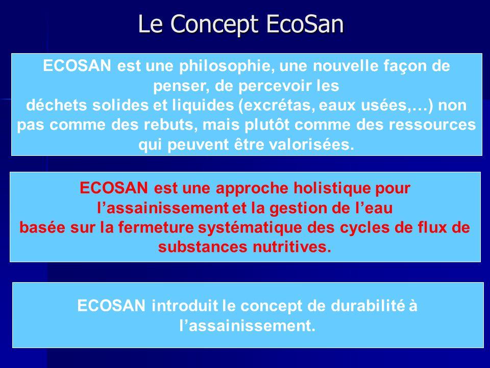 Le Concept EcoSan ECOSAN est une approche holistique pour l'assainissement et la gestion de l'eau basée sur la fermeture systématique des cycles de flux de substances nutritives.