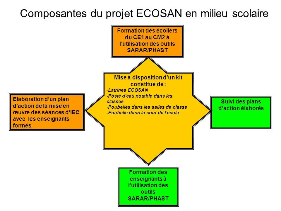Composantes du projet ECOSAN en milieu scolaire Formation des enseignants à l'utilisation des outils SARAR/PHAST Formation des écoliers du CE1 au CM2 à l'utilisation des outils SARAR/PHAST Elaboration d'un plan d'action de la mise en œuvre des séances d'IEC avec les enseignants formés Suivi des plans d'action élaborés Mise à disposition d'un kit constitué de : - Latrines ECOSAN - Poste d'eau potable dans les classes - Poubelles dans les salles de classe - Poubelle dans la cour de l'école