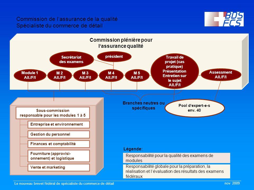 nov 2009 Le nouveau brevet fédéral de spécialiste du commerce de détail Commission de l'assurance de la qualité Spécialiste du commerce de détail Branches neutres ou spécifiques Secrétariat des examens président Commission plénière pour l'assurance qualité Module 1 All./F/I M 2 All./F/I M 3 All./F/I M 4 All./F/I M 5 All./F/I Travail de projet (cas pratique) Présentation Entretien sur le sujet All./F/I Assessment All./F/I Pool d'expert-e-s env.