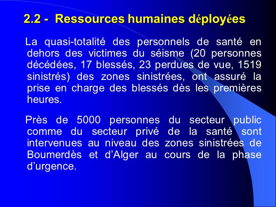 Les personnels des wilayas d'Alger, de Blida et de Tizi Ouzou, concernées par le séisme, ont fortement contribué à la prise en charge des victimes de la Wilaya de Boumerdès grâce à leurs ressources humaines conséquentes.