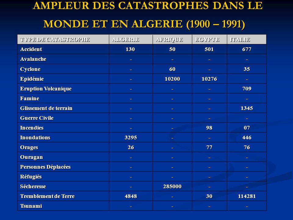 AMPLEUR DES CATASTROPHES DANS LE MONDE ET EN ALGERIE (1900 – 1991) AMPLEUR DES CATASTROPHES DANS LE MONDE ET EN ALGERIE (1900 – 1991) TYPE DE CATASTRO