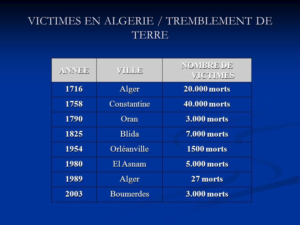 VICTIMES EN ALGERIE / TREMBLEMENT DE TERRE ANNEEVILLE NOMBRE DE VICTIMES 1716Alger 20.000 morts 1758Constantine 40.000 morts 1790Oran 3.000 morts 1825