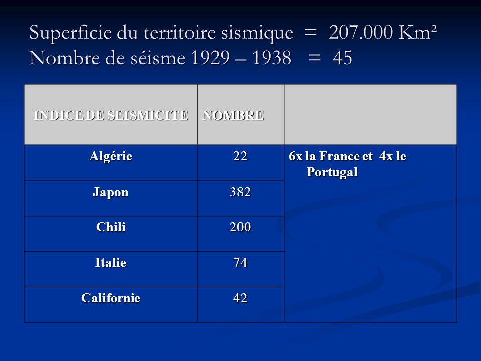 Superficie du territoire sismique = 207.000 Km² Nombre de séisme 1929 – 1938 = 45 INDICE DE SEISMICITE NOMBRE Algérie22 6x la France et 4x le Portugal