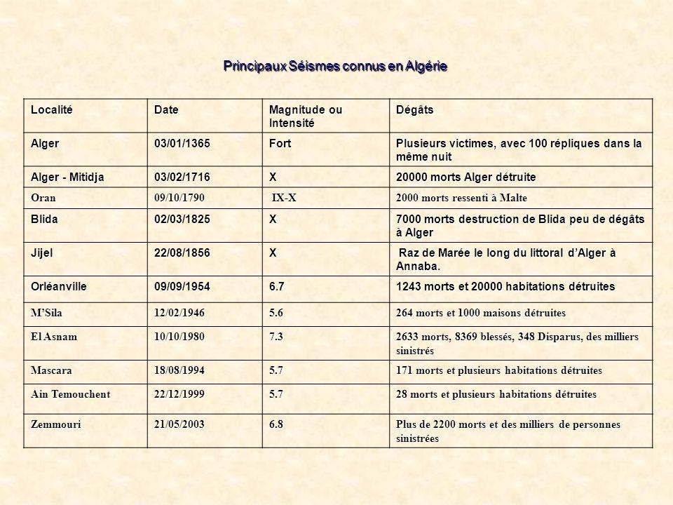 Principaux Séismes connus en Algérie LocalitéDate Magnitude ou Intensité Dégâts Alger03/01/1365Fort Plusieurs victimes, avec 100 répliques dans la mêm