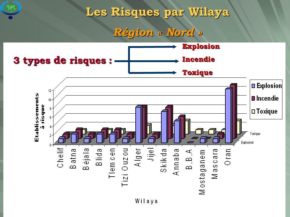 23 Les Risques par Wilaya Région « Nord » 3 types de risques : ExplosionIncendieToxique