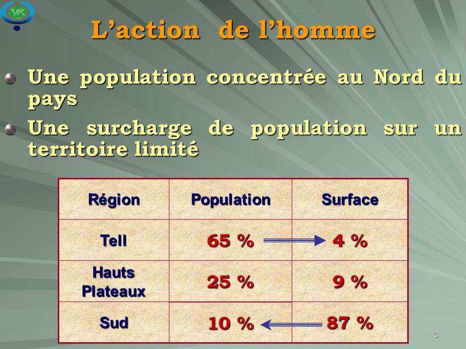 3 Sud Hauts Plateaux Tell Région 87 % 10 % 9 % 25 % 4 % 65 % SurfacePopulation L'action de l'homme Une population concentrée au Nord du pays Une surch