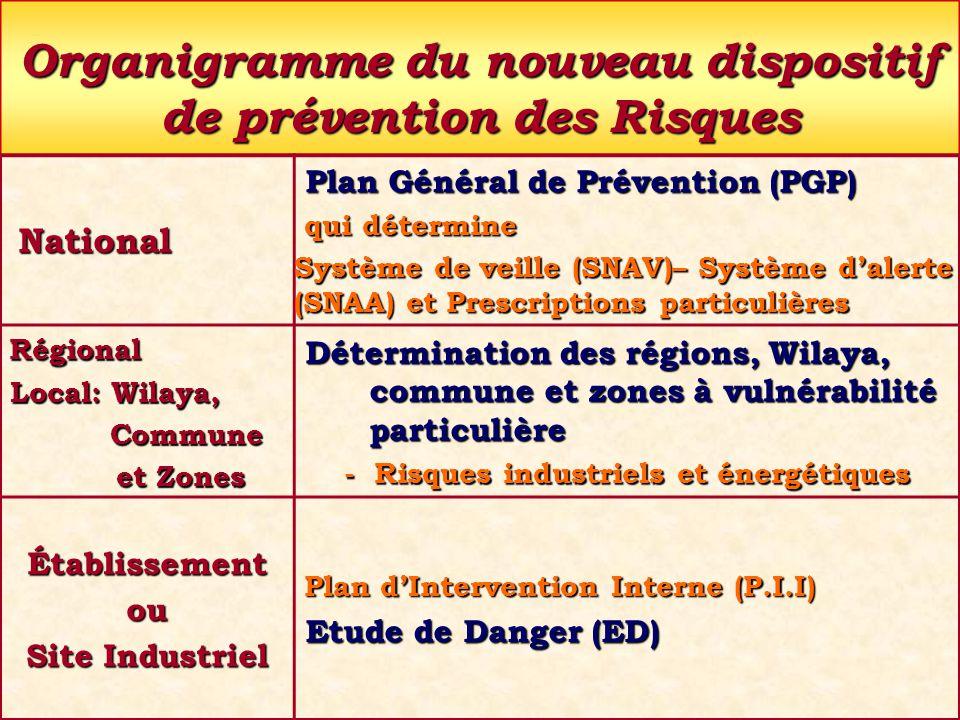 55 Organigramme du nouveau dispositif de prévention des Risques National National Plan Général de Prévention (PGP) Plan Général de Prévention (PGP) qu