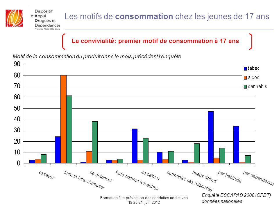 Les motifs de consommation chez les jeunes de 17 ans Enquête ESCAPAD 2008 (OFDT) données nationales Motif de la consommation du produit dans le mois précédent l'enquête La convivialité: premier motif de consommation à 17 ans Formation à la prévention des conduites addictives 19-20-21 juin 2012