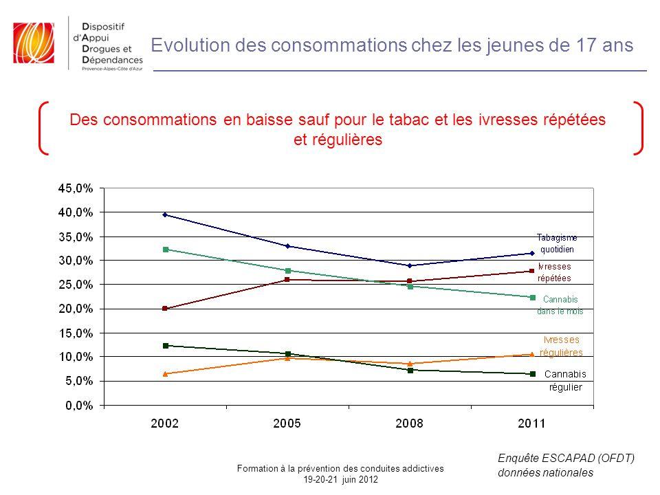 Evolution des consommations chez les jeunes de 17 ans Des consommations en baisse sauf pour le tabac et les ivresses répétées et régulières Enquête ESCAPAD (OFDT) données nationales Formation à la prévention des conduites addictives 19-20-21 juin 2012