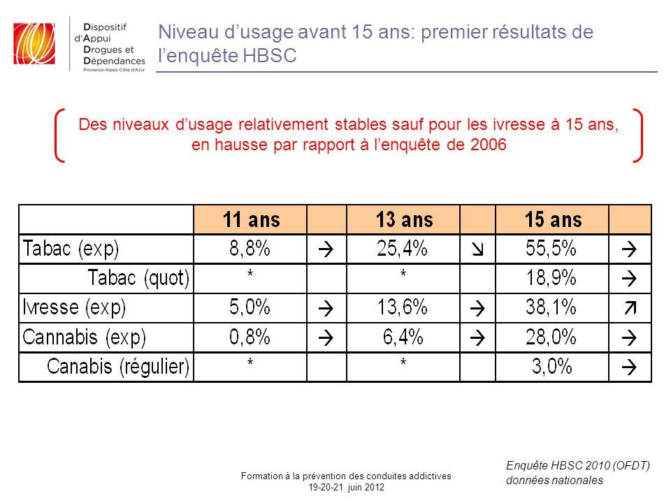 Niveau d'usage avant 15 ans: premier résultats de l'enquête HBSC Enquête HBSC 2010 (OFDT) données nationales Des niveaux d'usage relativement stables sauf pour les ivresse à 15 ans, en hausse par rapport à l'enquête de 2006 Formation à la prévention des conduites addictives 19-20-21 juin 2012