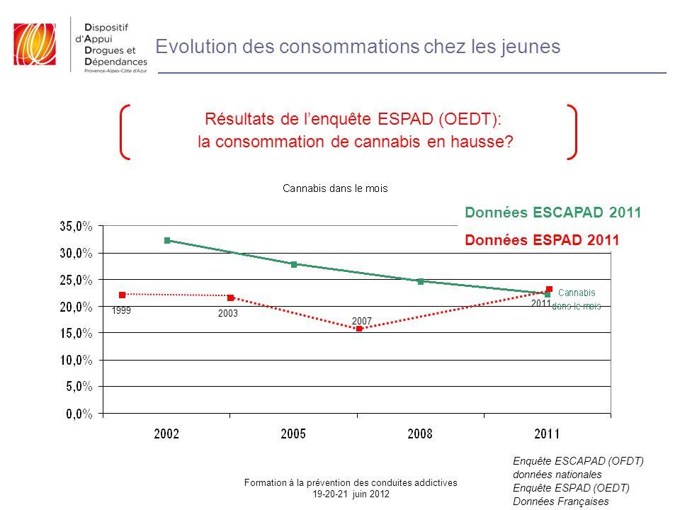 Evolution des consommations chez les jeunes Résultats de l'enquête ESPAD (OEDT): la consommation de cannabis en hausse.