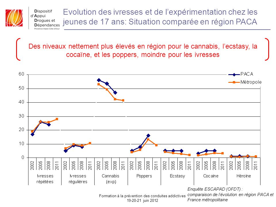 Evolution des ivresses et de l'expérimentation chez les jeunes de 17 ans: Situation comparée en région PACA Des niveaux nettement plus élevés en région pour le cannabis, l'ecstasy, la cocaïne, et les poppers, moindre pour les ivresses Enquête ESCAPAD (OFDT) : comparaison de l'évolution en région PACA et France métropolitaine Formation à la prévention des conduites addictives 19-20-21 juin 2012