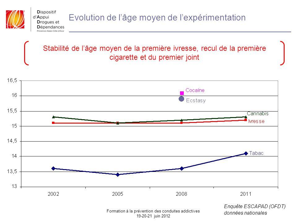 Evolution de l'âge moyen de l'expérimentation Enquête ESCAPAD (OFDT) données nationales Stabilité de l'âge moyen de la première ivresse, recul de la première cigarette et du premier joint Formation à la prévention des conduites addictives 19-20-21 juin 2012