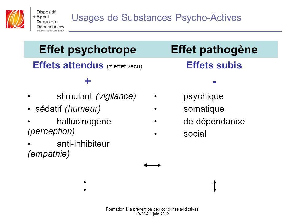 Usages de Substances Psycho-Actives Effet psychotropeEffet pathogène Effets attendus (≠ effet vécu) + stimulant (vigilance) sédatif (humeur) hallucinogène (perception) anti-inhibiteur (empathie) Effets subis - psychique somatique de dépendance social Formation à la prévention des conduites addictives 19-20-21 juin 2012