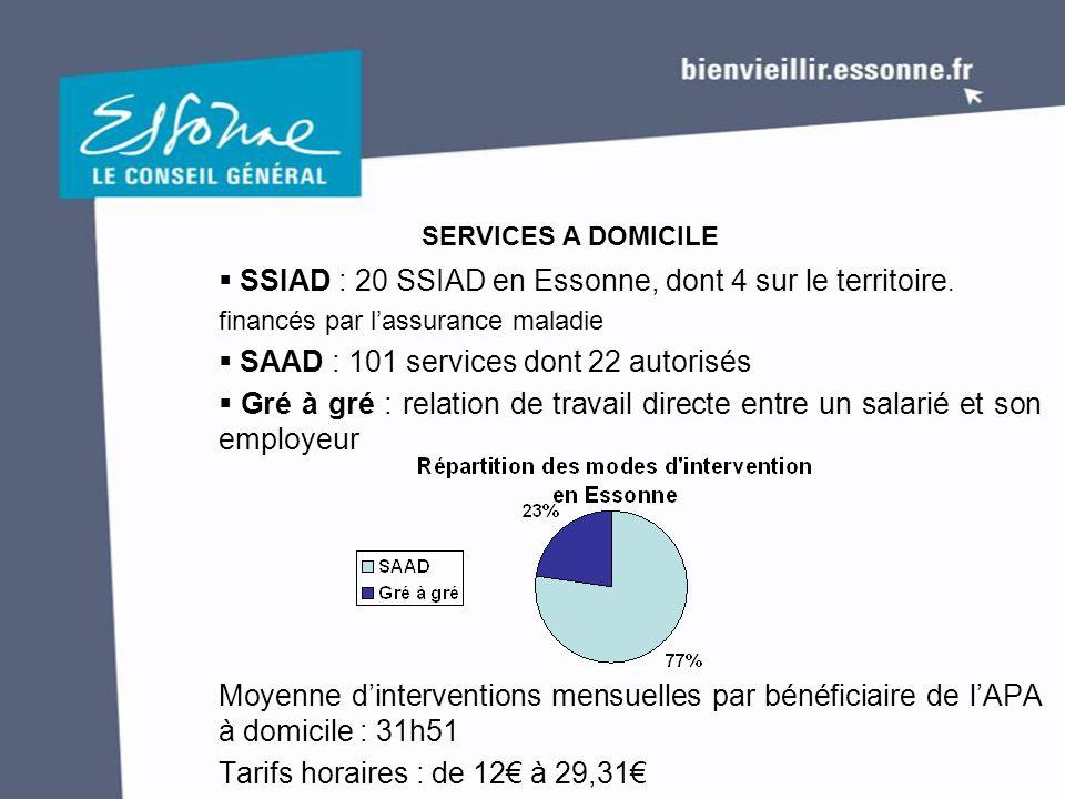  SSIAD : 20 SSIAD en Essonne, dont 4 sur le territoire. financés par l'assurance maladie  SAAD : 101 services dont 22 autorisés  Gré à gré : relati