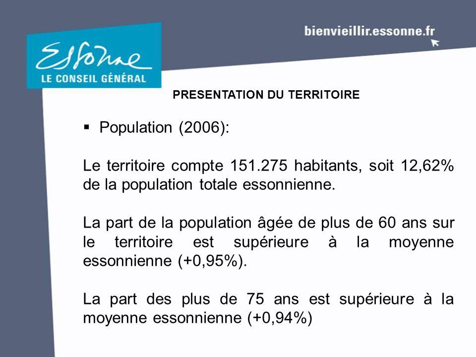  Population (2006): Le territoire compte 151.275 habitants, soit 12,62% de la population totale essonnienne. La part de la population âgée de plus de