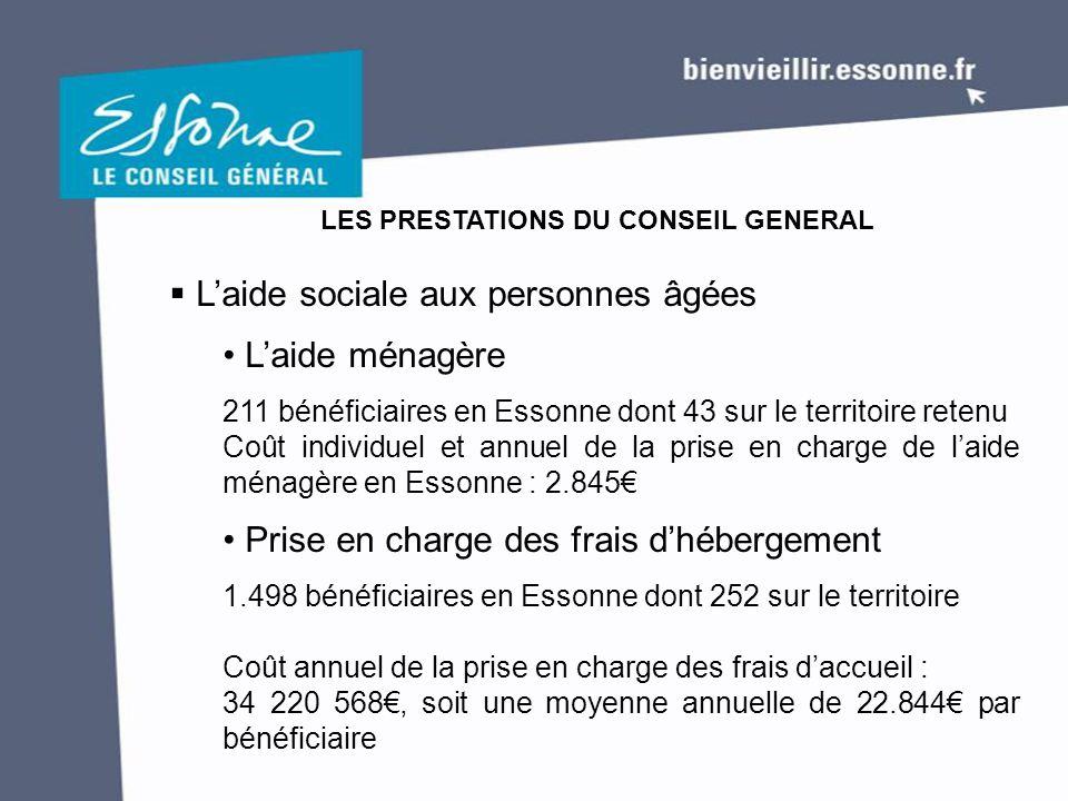 LES PRESTATIONS DU CONSEIL GENERAL  L'aide sociale aux personnes âgées L'aide ménagère 211 bénéficiaires en Essonne dont 43 sur le territoire retenu Coût individuel et annuel de la prise en charge de l'aide ménagère en Essonne : 2.845€ Prise en charge des frais d'hébergement 1.498 bénéficiaires en Essonne dont 252 sur le territoire Coût annuel de la prise en charge des frais d'accueil : 34 220 568€, soit une moyenne annuelle de 22.844€ par bénéficiaire