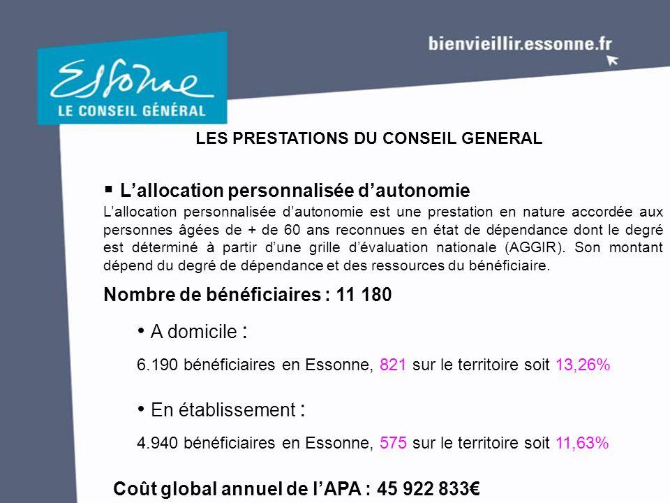 LES PRESTATIONS DU CONSEIL GENERAL  L'aide sociale aux personnes âgées L'aide ménagère 211 bénéficiaires en Essonne dont 43 sur le territoire retenu soit 20,38%.