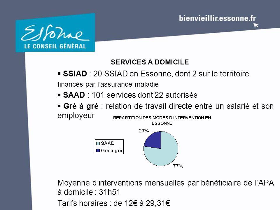  SSIAD : 20 SSIAD en Essonne, dont 2 sur le territoire.