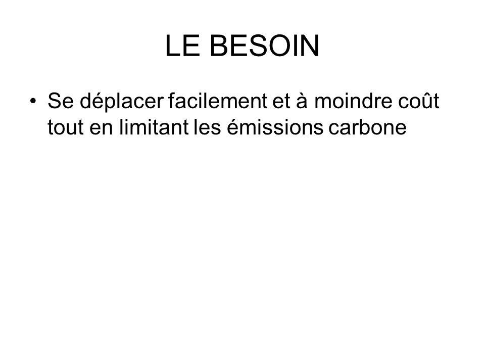 LE BESOIN Se déplacer facilement et à moindre coût tout en limitant les émissions carbone