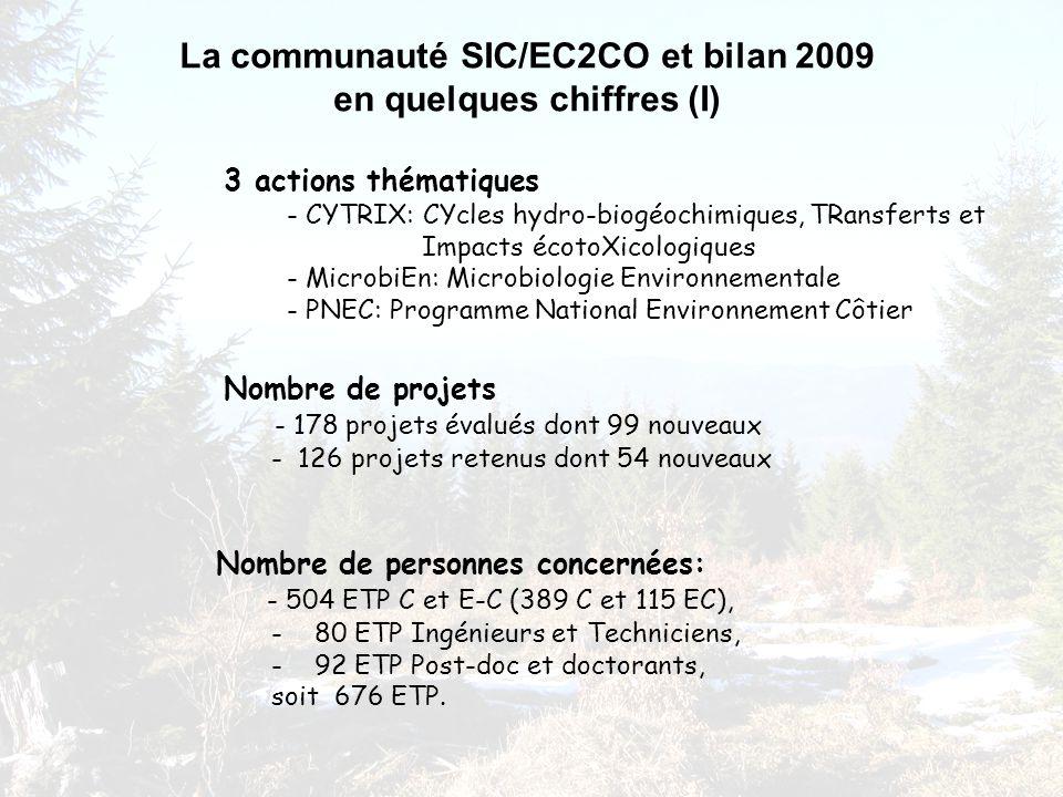 La communauté SIC/EC2CO et bilan 2009 en quelques chiffres (I) Nombre de projets - 178 projets évalués dont 99 nouveaux - 126 projets retenus dont 54 nouveaux Nombre de personnes concernées: - 504 ETP C et E-C (389 C et 115 EC), - 80 ETP Ingénieurs et Techniciens, - 92 ETP Post-doc et doctorants, soit 676 ETP.