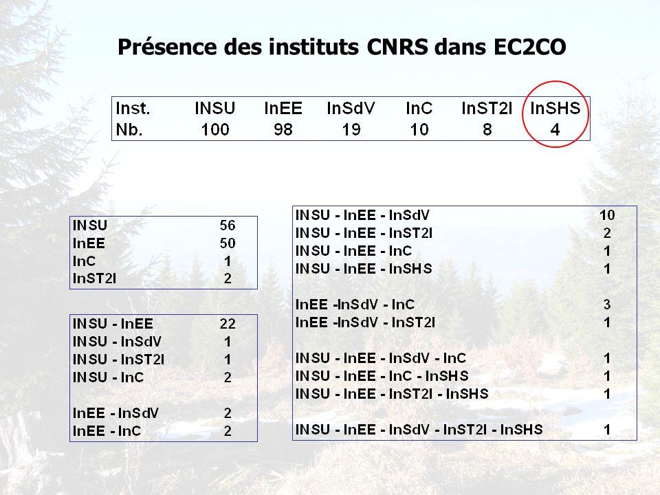 Présence des instituts CNRS dans EC2CO
