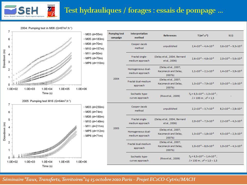 Séminaire Eaux, Transferts, Territoires 14-15 octobre 2010 Paris – Projet EC2CO-Cytrix/MACH Test hydrauliques / forages : essais de pompage …