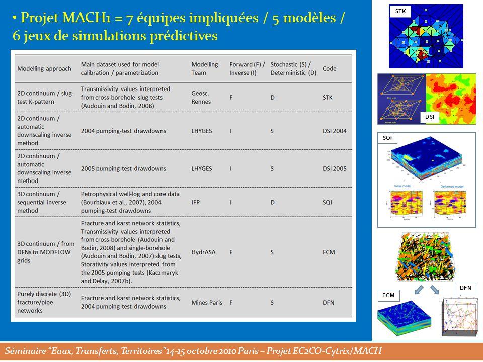 Séminaire Eaux, Transferts, Territoires 14-15 octobre 2010 Paris – Projet EC2CO-Cytrix/MACH Projet MACH1 = 7 équipes impliquées / 5 modèles / 6 jeux de simulations prédictives STK DSI SQI FCM DFN