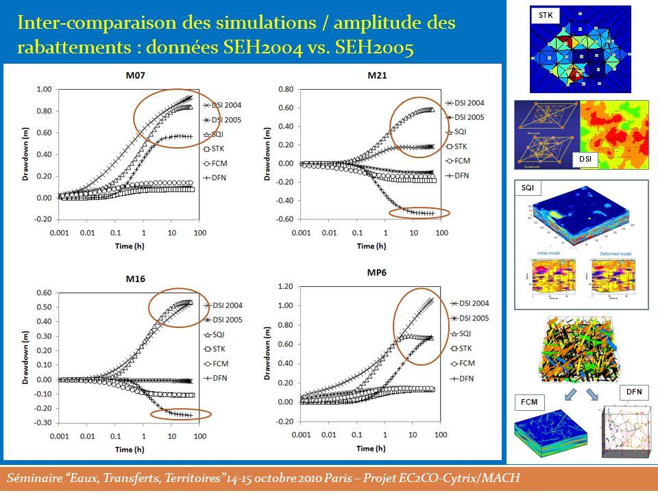 Séminaire Eaux, Transferts, Territoires 14-15 octobre 2010 Paris – Projet EC2CO-Cytrix/MACH STK DSI SQI FCM DFN Inter-comparaison des simulations / amplitude des rabattements : données SEH2004 vs.