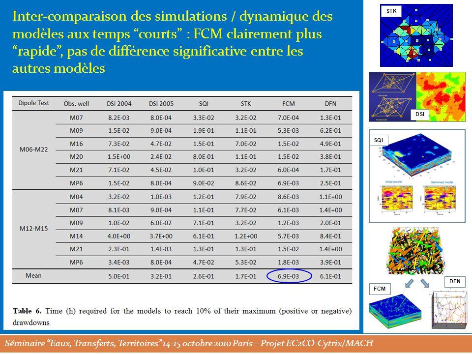 Séminaire Eaux, Transferts, Territoires 14-15 octobre 2010 Paris – Projet EC2CO-Cytrix/MACH STK DSI SQI FCM DFN Inter-comparaison des simulations / dynamique des modèles aux temps courts : FCM clairement plus rapide , pas de différence significative entre les autres modèles