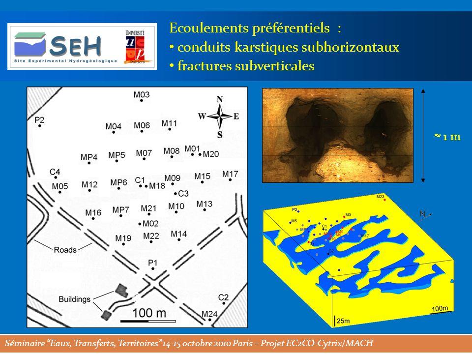 Séminaire Eaux, Transferts, Territoires 14-15 octobre 2010 Paris – Projet EC2CO-Cytrix/MACH Ecoulements préférentiels : conduits karstiques subhorizontaux fractures subverticales  1 m