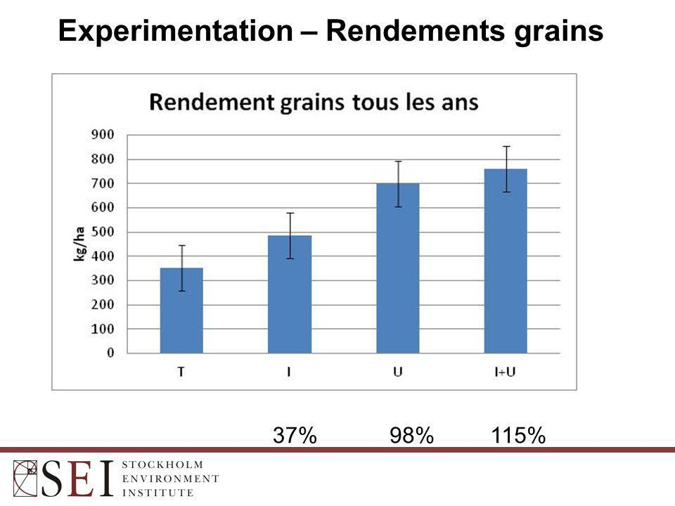Experimentation – Rendements grains 37%98%115%