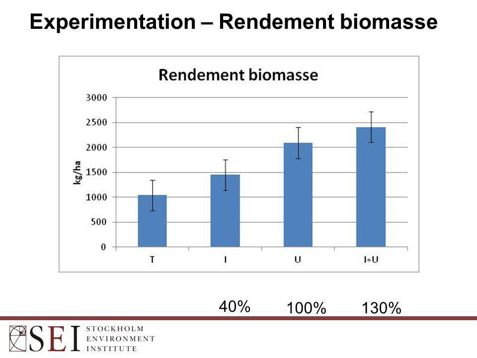 Experimentation – Rendement biomasse 40% 100%130%