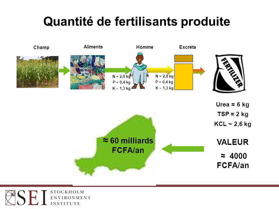 N = 2,8 kg P = 0,4 kg K ~ 1,3 kg N = 2,8 kg P = 0,4 kg K ~ 1,3 kg ExcrétaHomme Aliments Champ ≈ VALEUR ≈ 4000 FCFA/an Urea = 6 kg TSP = 2 kg KCL ~ 2,6 kg ≈ 60 milliards FCFA/an Quantité de fertilisants produite