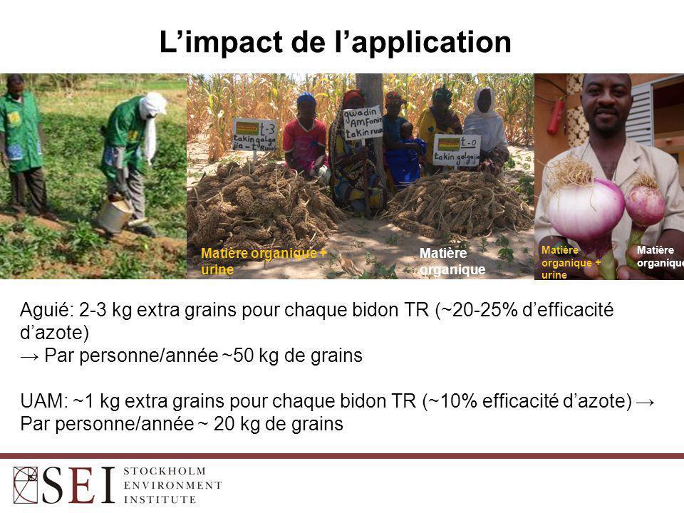 L'impact de l'application Matière organique + urine Matière organique Matière organique + urine Matière organique Aguié: 2-3 kg extra grains pour chaque bidon TR (~20-25% d'efficacité d'azote) → Par personne/année ~50 kg de grains UAM: ~1 kg extra grains pour chaque bidon TR (~10% efficacité d'azote) → Par personne/année ~ 20 kg de grains