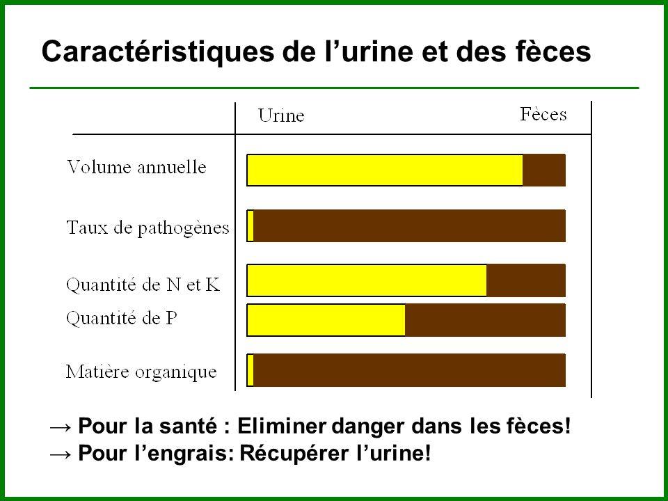 Caractéristiques de l'urine et des fèces → Pour la santé : Eliminer danger dans les fèces.