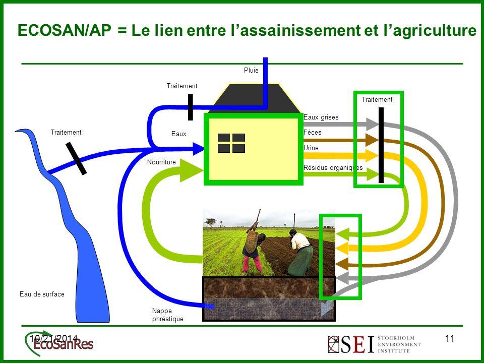 10/21/201411 ECOSAN/AP = Le lien entre l'assainissement et l'agriculture Eaux Pluie Nourriture Nappe phréatique Eaux grises Résidus organiques Urine FècesTraitement Eau de surface