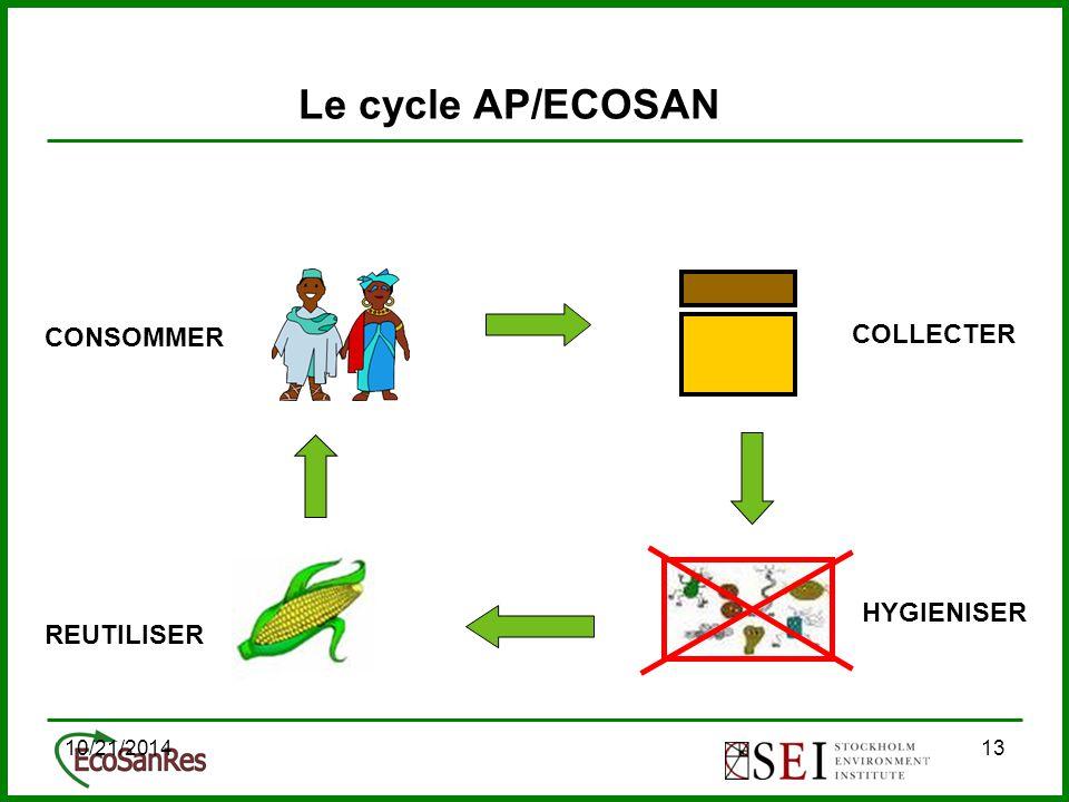 10/21/201413 Le cycle AP/ECOSAN COLLECTER CONSOMMER REUTILISER HYGIENISER