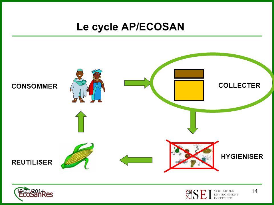 10/21/201414 Le cycle AP/ECOSAN COLLECTER CONSOMMER REUTILISER HYGIENISER