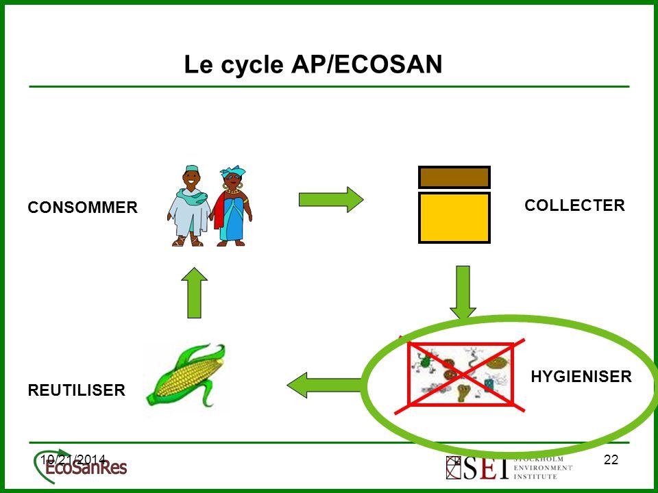 10/21/201422 Le cycle AP/ECOSAN COLLECTER CONSOMMER REUTILISER HYGIENISER