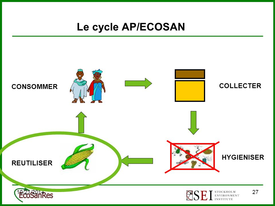 10/21/201427 Le cycle AP/ECOSAN COLLECTER CONSOMMER REUTILISER HYGIENISER