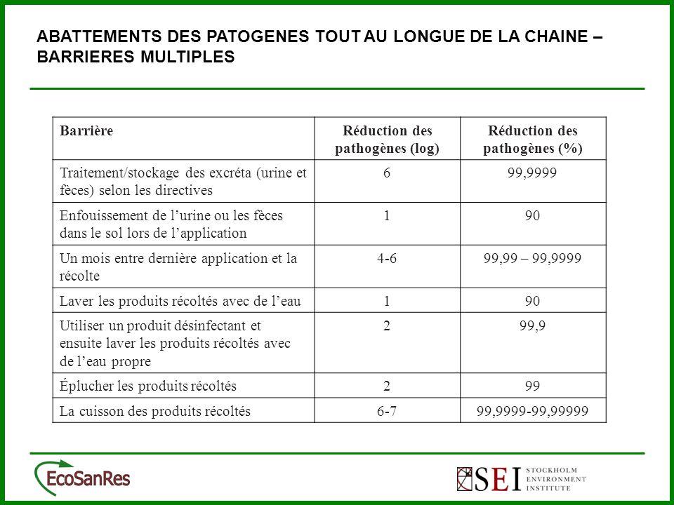 ABATTEMENTS DES PATOGENES TOUT AU LONGUE DE LA CHAINE – BARRIERES MULTIPLES BarrièreRéduction des pathogènes (log) Réduction des pathogènes (%) Traitement/stockage des excréta (urine et fèces) selon les directives 699,9999 Enfouissement de l'urine ou les fèces dans le sol lors de l'application 190 Un mois entre dernière application et la récolte 4-699,99 – 99,9999 Laver les produits récoltés avec de l'eau190 Utiliser un produit désinfectant et ensuite laver les produits récoltés avec de l'eau propre 299,9 Éplucher les produits récoltés299 La cuisson des produits récoltés6-799,9999-99,99999